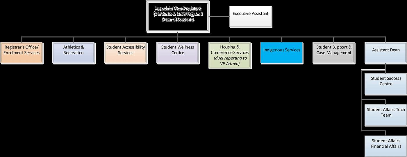 Student Affairs Organization Chart July 2019